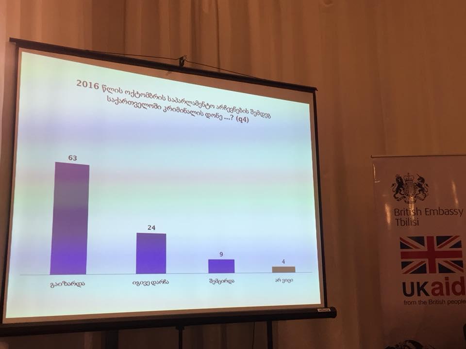 NDI - გამოკითხულთა 63% მიიჩნევს, რომ 2016 წლის ოქტომბრის საპარლამენტო არჩევნების შემდეგ საქართველოში კრიმინალის დონე გაიზარდა