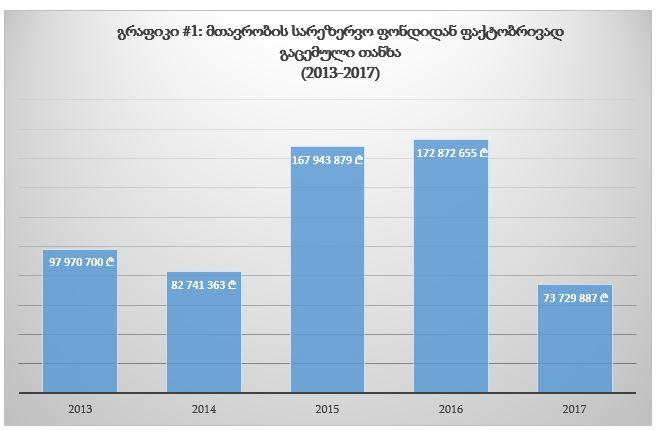 IDFI - მთავრობის სარეზერვო ფონდიდან 2013-დან 2017 წლამდე 595 მლნ ლარზე მეტი გაიცა