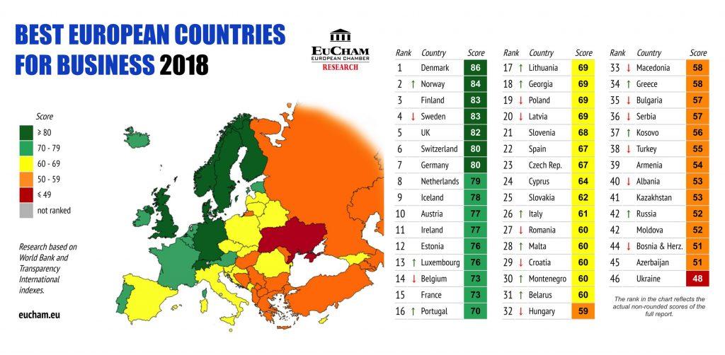 Грузия занимает 18-е место в рейтинге лучших стран для бизнеса в Европе