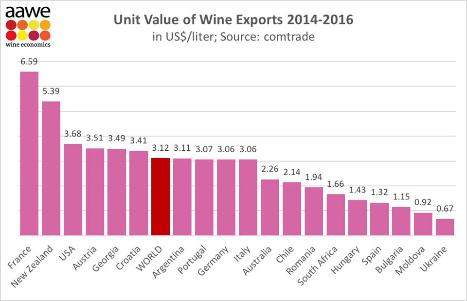 Национальное агентство вина - Грузинское вино занимает пятое место в мире по экспортной цене