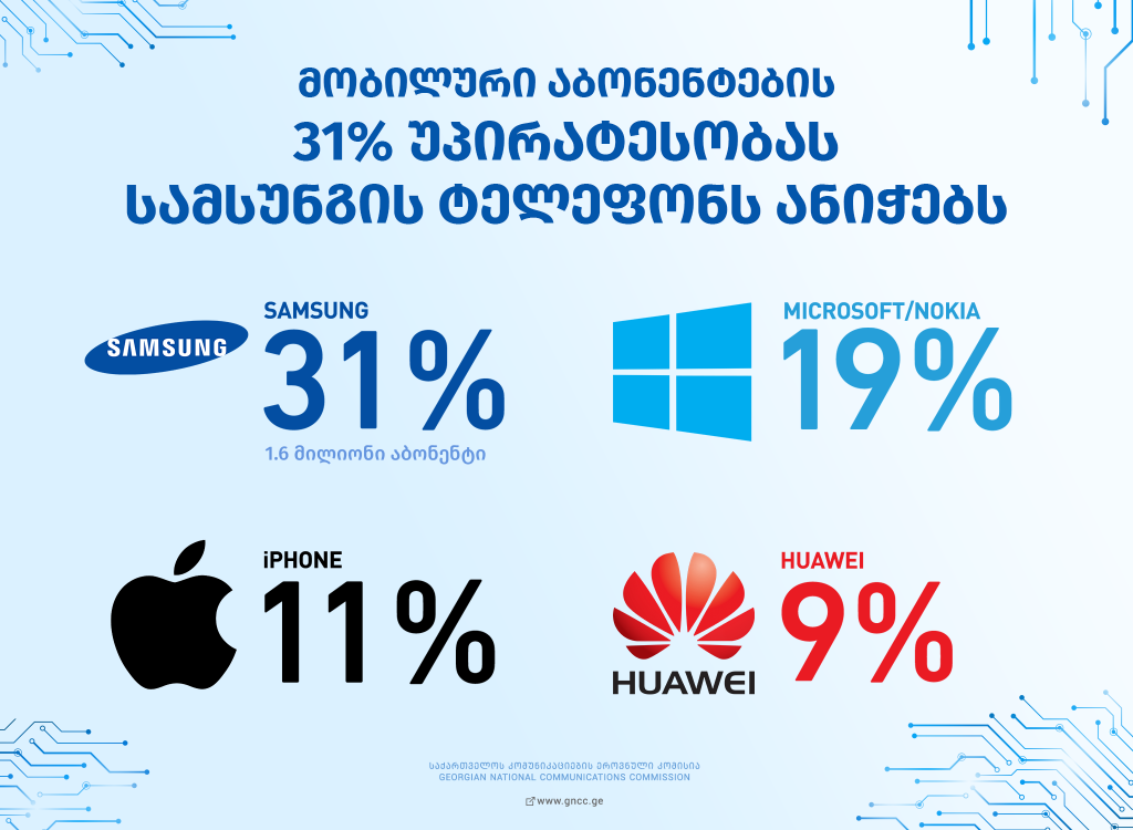 საქართველოში მობილური ტელეფონის ყველაზე პოპულარული ბრენდების სია