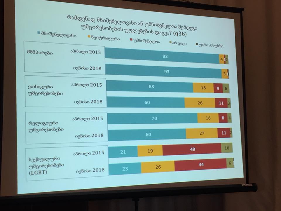 NDI - გამოკითხულთა 44 პროცენტს მიაჩნია, რომ სექსუალური უმცირესობების უფლებების დაცვა უმნიშვნელოა