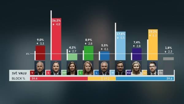შვედეთის საპარლამენტო არჩევნებში, წინასწარი მონაცემებით, მემარჯვენე-ცენტრისტების ბლოკი ლიდერობს