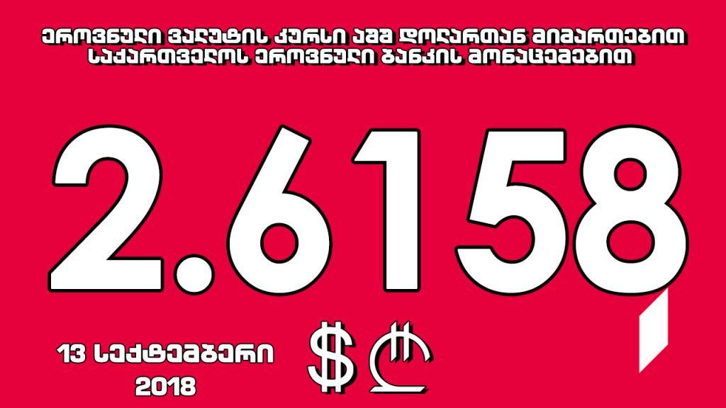 1 აშშ დოლარის ოფიციალური ღირებულება 2.6158 ლარი გახდა