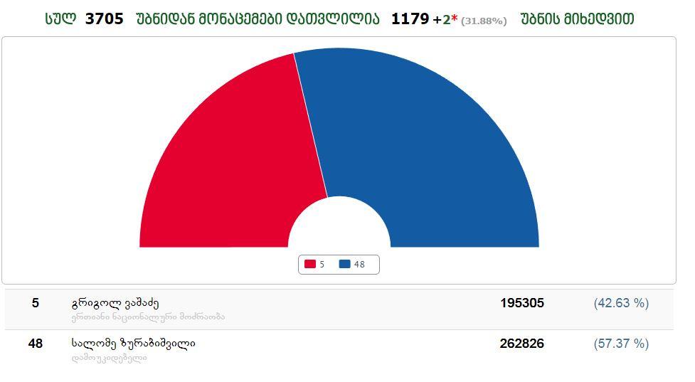 ცესკო-ს პირველადი შედეგებით, სალომე ზურაბიშვილს 57.37% აქვს, ხოლო გრიგოლ ვაშაძეს - 42.63%