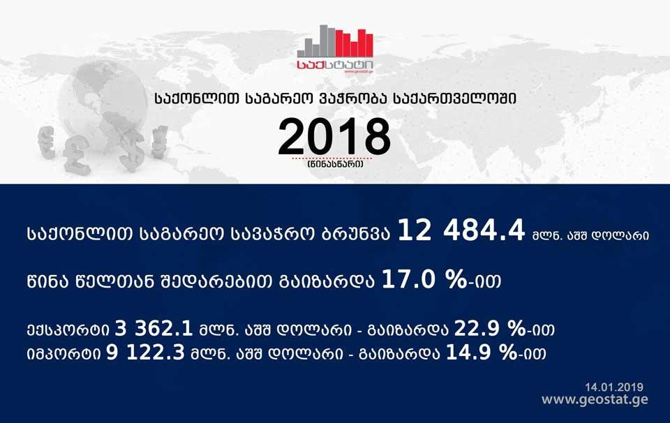 """""""Грузстат"""" - Внешняя торговля выросла на 17% и достигла рекордного показателя"""