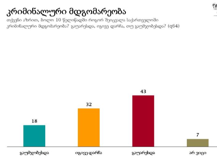 NDI-ისკვლევის მიხედვით, გამოკითხულთა უმრავლესობა ფიქრობს, რომ ბოლო 10 წელიწადში კრიმინალური მდგომარეობა გაუარესდა