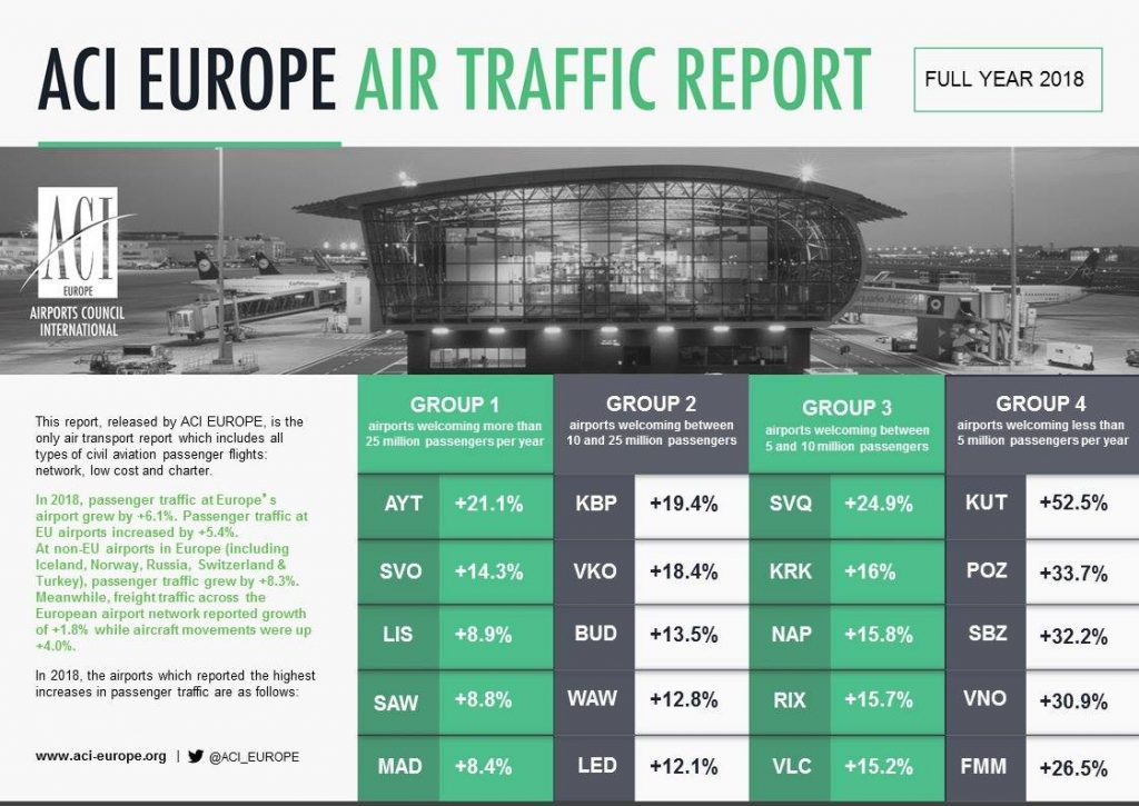 Kutaisi Airport went to the first with respect to passenger flow increase in Europe