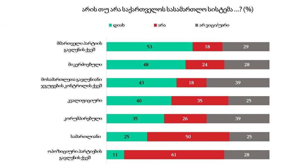"""""""საერთაშორისო გამჭვირვალობა-საქართველო"""" - გამოკითხულთა 53 პროცენტი ფიქრობს, რომ სასამართლო სისტემა მმართველი პარტიის გავლენის ქვეშაა"""