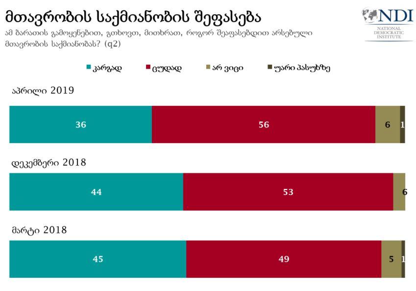 ენდიაი - გამოკითხულთა 56 პროცენტი საქართველოს მთავრობის საქმიანობას უარყოფითად აფასებს