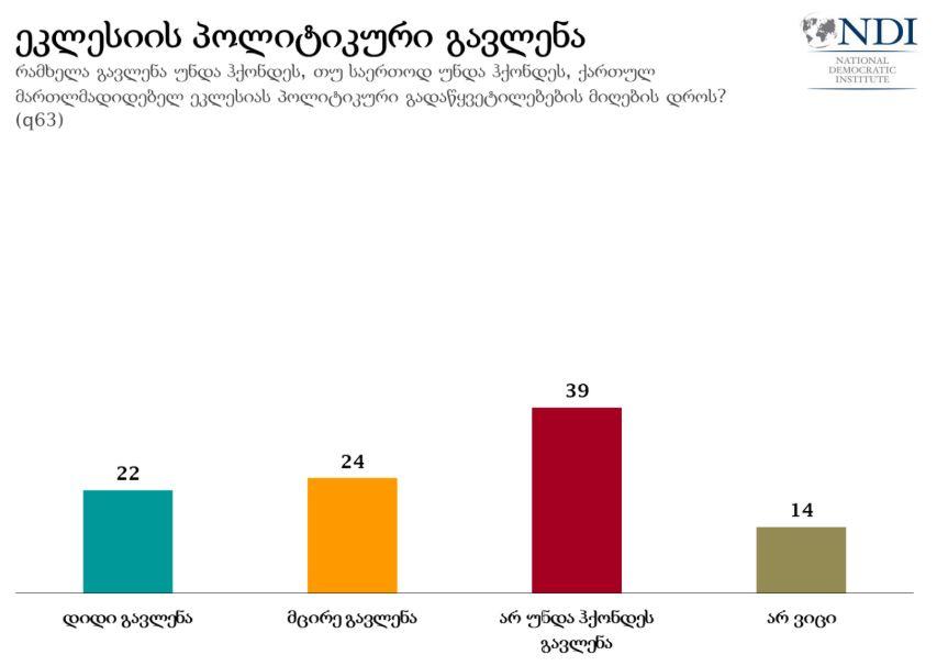 ენდიაი - გამოკითხულთა 39 პროცენტი აცხადებს, რომ ქართულ მართლმადიდებელ ეკლესიას არ უნდა ჰქონდეს გავლენა პოლიტიკურ გადაწყვეტილებებზე