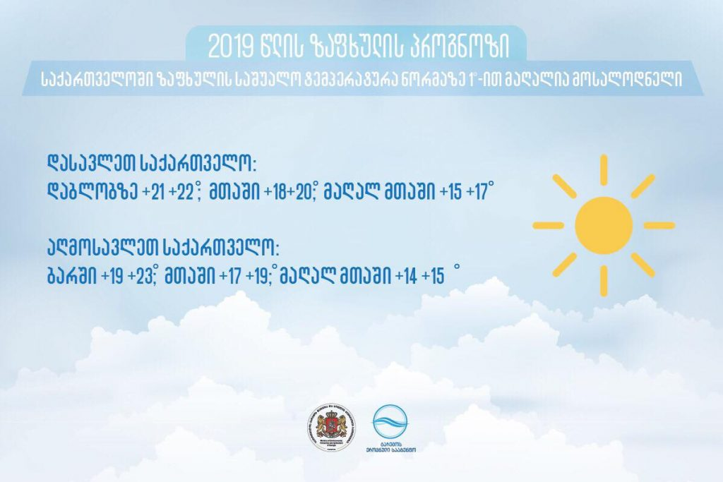 По прогнозам синоптиков, в этом году температура на территории Грузии будет на один градус больше нормы