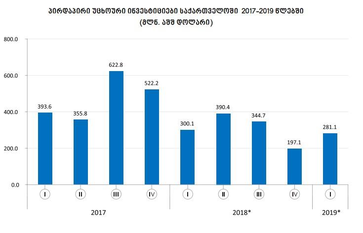 საქართველოში განხორციელებული პირდაპირი უცხოური ინვესტიციების მოცულობა 6.3 პროცენტით შემცირდა