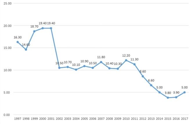 სიღარიბის დონის დინამიკა 1997-2017 წლებში