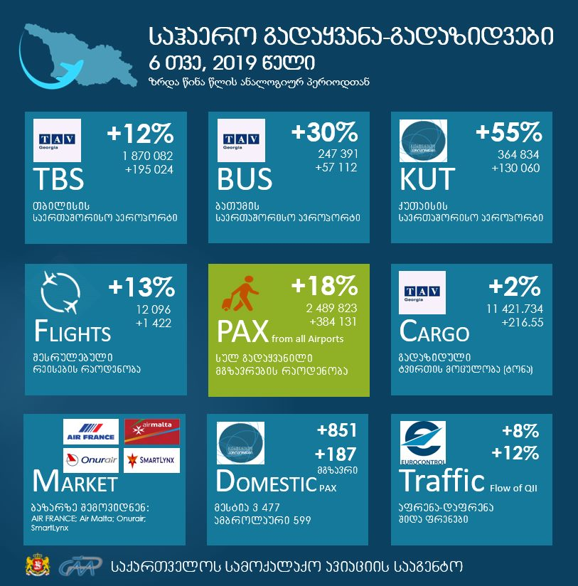 Passenger flow increased by 18% at Georgian airports in six months
