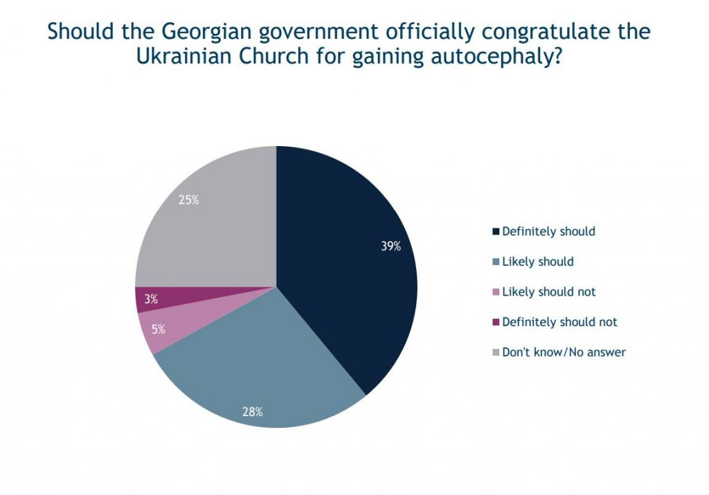 IRI:  majority of respondents  believes that Georgian government should officially congratulate Ukrainian Church for gaining autocephaly