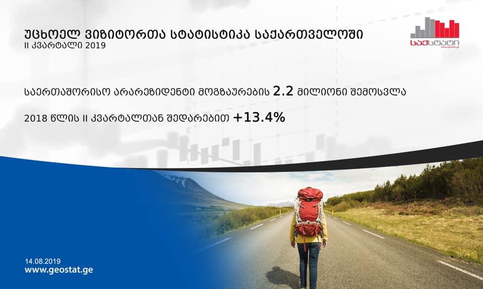 2019 წლის მეორე კვარტალში საქართველოში საერთაშორისო მოგზაურების ვიზიტები 13.4 პროცენტით გაიზარდა