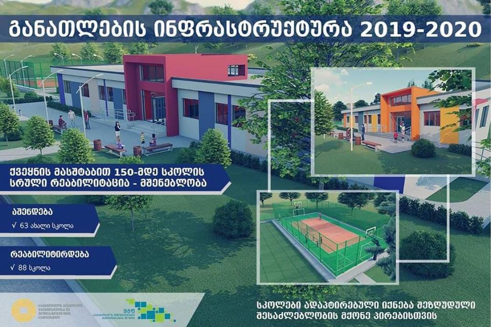 2019-2020 წლებში საქართველოს რეგიონებში აშენდება 63 ახალი სკოლა, ხოლო  88 სკოლას სრული რეაბილიტაცია ჩაუტარდება