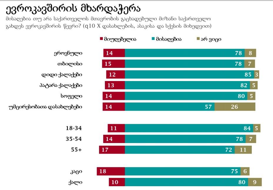 NDI Survey - 78% of interviewed support Georgia's EU membership, 71% support Georgia's joining NATO