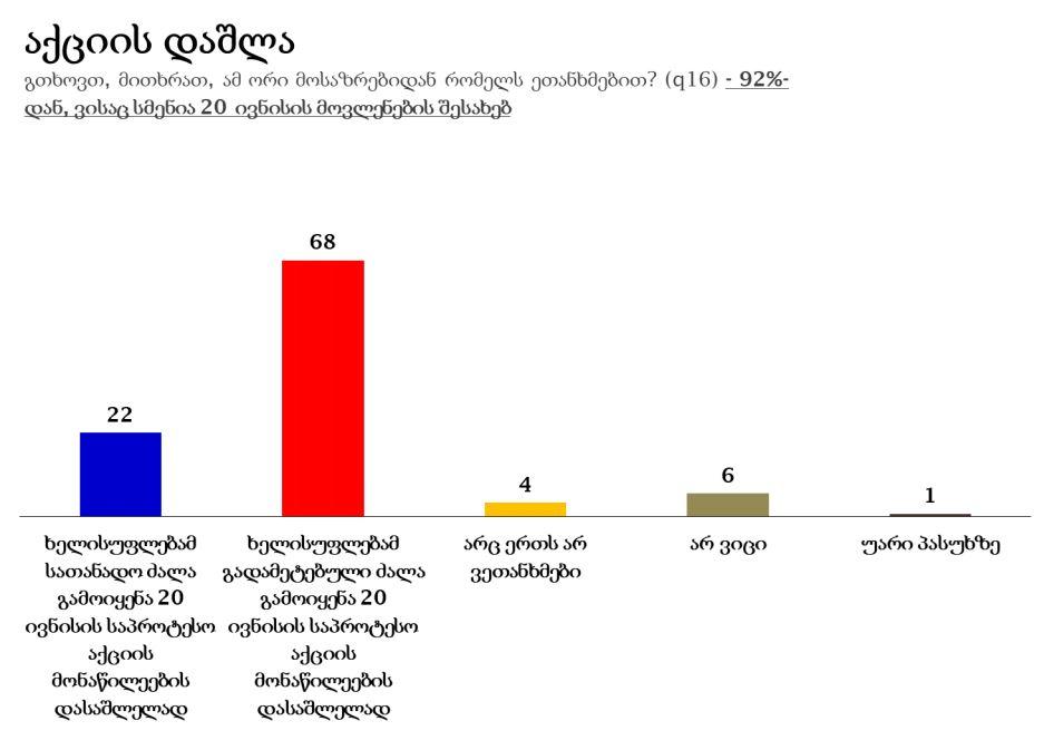 """""""ენდიაი"""" - გამოკითხულთა 68% მიიჩნევს, რომ 20 ივნისის აქციის დაშლისას ხელისუფლებამ გადამეტებული ძალა გამოიყენა, 22% კი ფიქრობს, რომ სათანადო ძალა იყო გამოყენებული"""