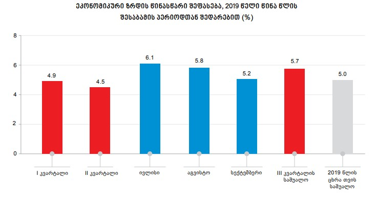 წინასწარი შეფასებით, სექტემბერში საქართველოს ეკონომიკა 5.2 პროცენტით გაიზარდა