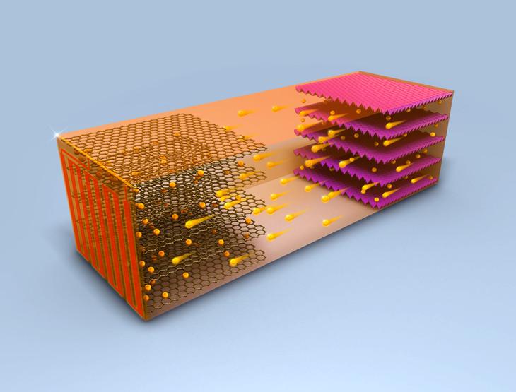 შექმნილია ახალი ტექნოლოგია, რომელიც ელექტრომობილის ბატარეას ათ წუთში მუხტავს