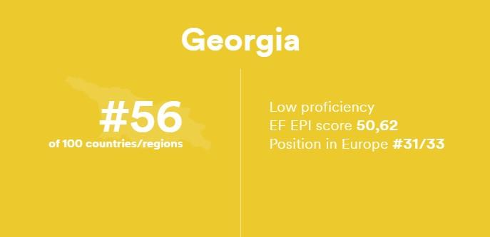 ინგლისური ენის ცოდნით საქართველო ევროპაში ბოლოდან მესამე, გლობალური მასშტაბით კი, 56-ე ადგილზეა