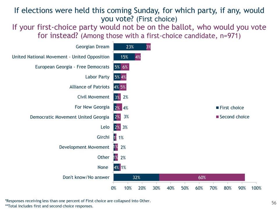 """IRI - მიმდინარე კვირას რომ არჩევნები იყოს, გამოკითხულთა 23 პროცენტი ხმას მისცემდა """"ქართულ ოცნებას"""", """"ნაციონალურ მოძრაობა - გაერთიანებულ ოპოზიციას"""" 15 პროცენტი"""