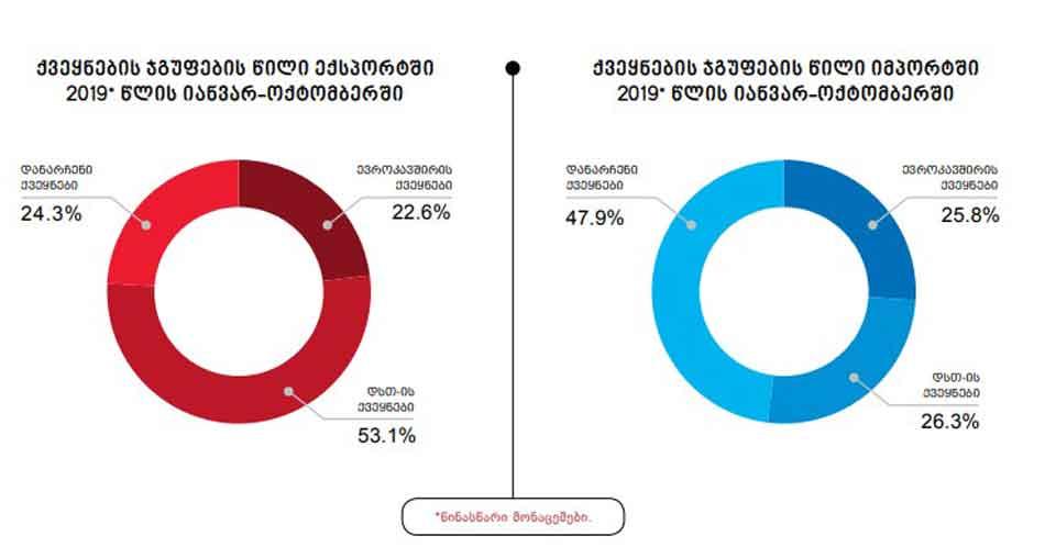 ევროკავშირის ქვეყნებთან საქართველოს სავაჭრო ბრუნვა 3.8 პროცენტით შემცირდა