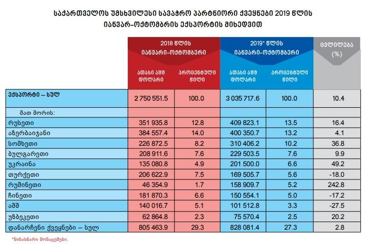 Самая крупная страна-экспортер для Грузии - Россия, импортер - Турция