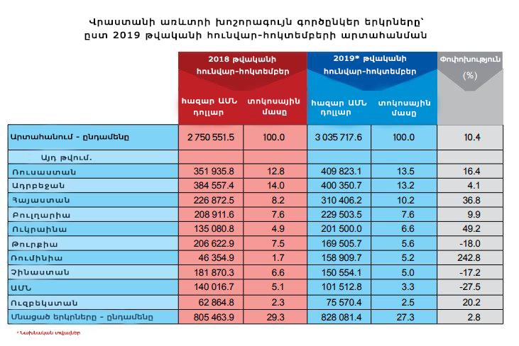 Այս տարի, Վրաստանից ամենաշատ արտահանում իրականացվել է դեպի Հայաստան, Ռուսաստան և Ադրբեջան