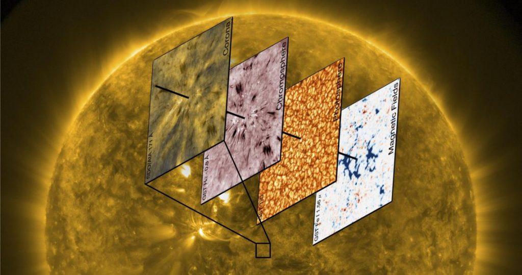 ასტრონომებმა იხილეს, როგორ გადასცემს ენერგიას მზის წიაღი ატმოსფეროს — პირველად ისტორიაში