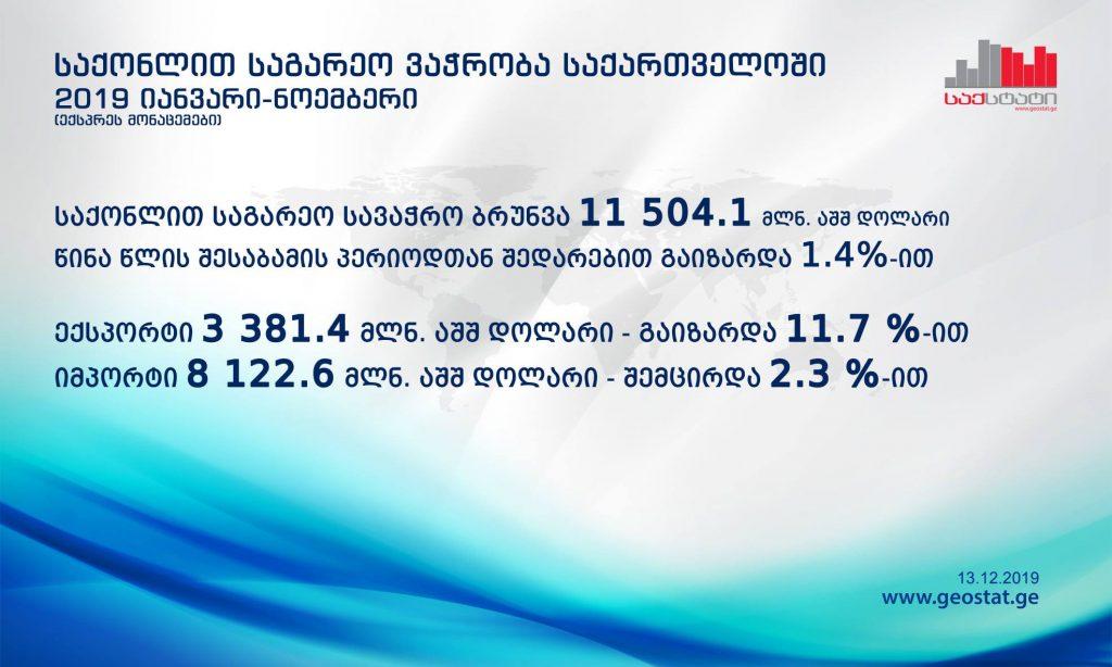 Национальная служба статистики - Внешнеторговый оборот в январе-ноябре вырос на 1,4 процента