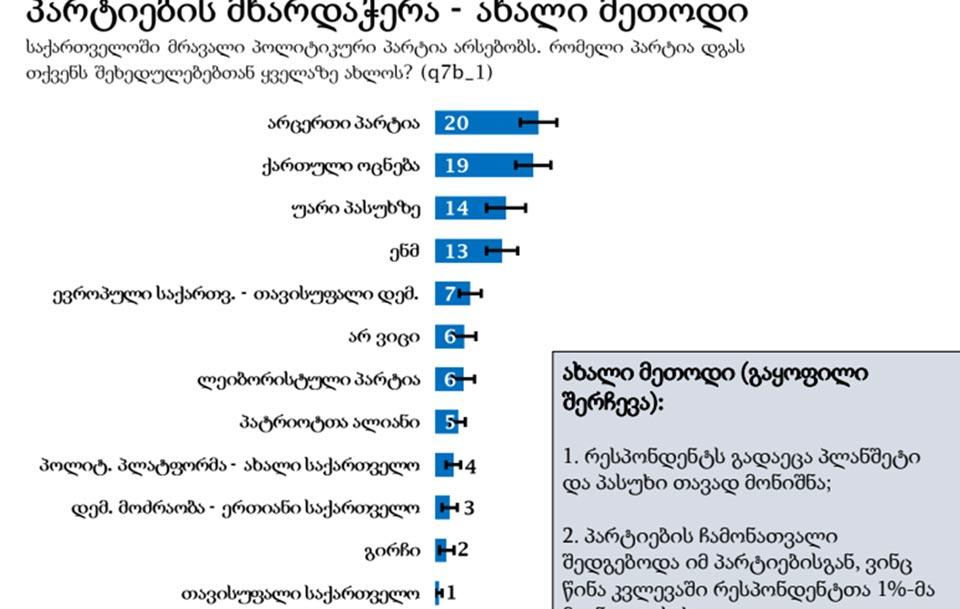 """""""ენდიაი"""" - 19 პროცენტი აცხადებს, რომ მის შეხედულებებთან ყველაზე ახლოს """"ქართული ოცნება"""" დგას, 13 პროცენტი """"ნაციონალურ მოძრაობას"""" ასახელებს"""
