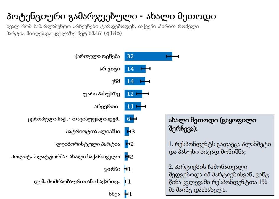 """""""ენდიაი"""" - გამოკითხულთა 32 პროცენტის აზრით, ხვალ რომ საპარლამენტო არჩევნები ტარდებოდეს, ყველაზე მეტ ხმას """"ქართული ოცნება"""" მიიღებდა"""