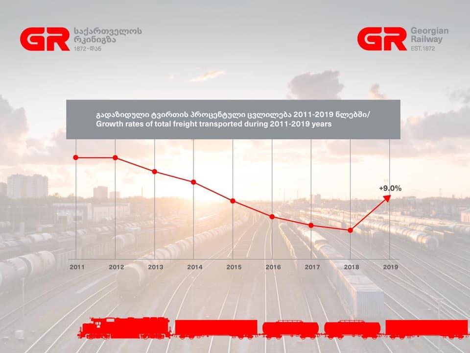2019 წელს საქართველოს რკინიგზის ტვირთბრუნვა ცხრა პროცენტით გაიზარდა