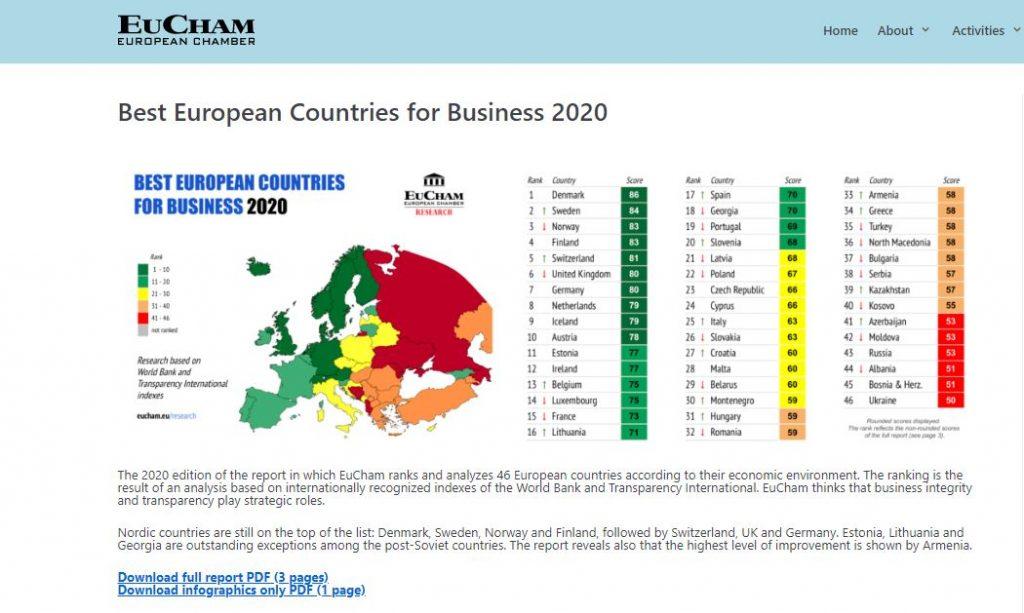"""EuCham-ის კვლევაში - """"საუკეთესო ევროპული ქვეყნები ბიზნესისათვის"""" საქართველო საუკეთესო ოცეულში, რეგიონში კი პირველ ადგილზეა"""