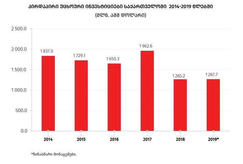 წინასწარი მონაცემებით, 2019 წელს საქართველოში პირდაპირი უცხოური ინვესტიციები 0.2 პროცენტით გაიზარდა