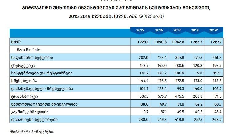 2019 წელს საქართველოში პირდაპირი უცხოური ინვესტიციები ეკონომიკის ოთხ სექტორში გაიზარდა
