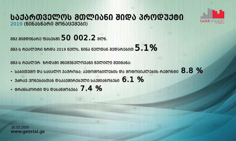 საქსტატის წინასწარი მონაცემებით, 2019 წელს მშპ-ის რეალურმა ზრდამ 5.1 პროცენტი შეადგინა