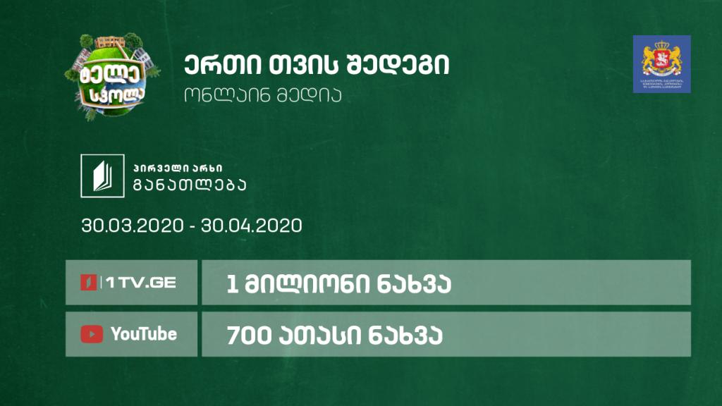 Teleschool (Teleskola) viewers hit 1M in a month