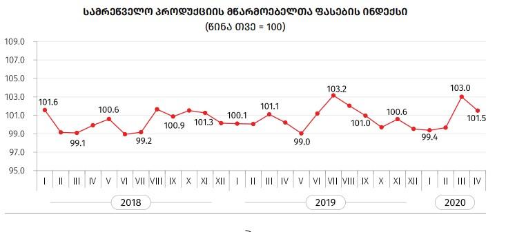 საქსტატი - 12-თვიან პერიოდში კვების პროდუქტებზე ფასები 13.1 პროცენტით გაიზარდა, სასმელებზე - 9.4 პროცენტით