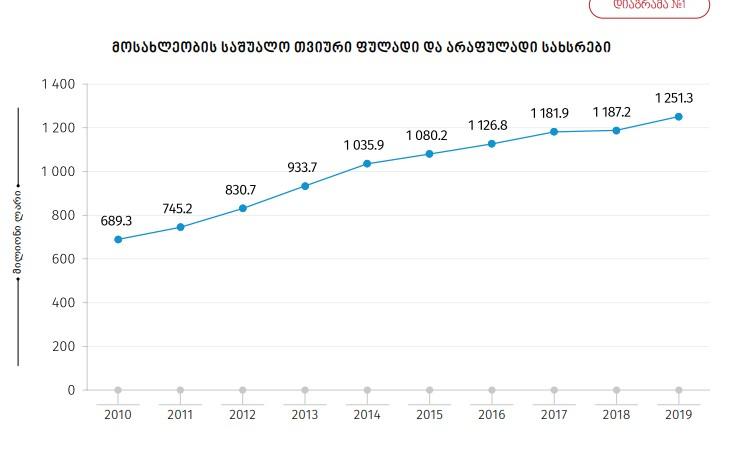 2019 წელს საქართველოს მოსახლეობის მთლიანი საშუალო ხარჯი თვეში, წინა წლის იგივე მაჩვენებელზე, 4.8 პროცენტით მეტია, ხოლო საშუალო შემოსავლები თვეში - 5.4 პროცენტით მეტი