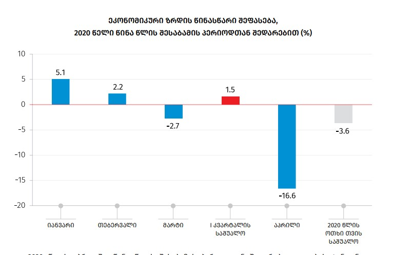 GeoStat – Economy reduced by 16.6% in April based on preliminary estimations