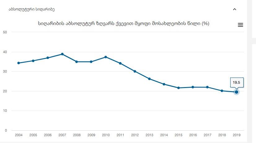საქსტატი - 2019 წელს საქართველოში სიღარიბის აბსოლუტურ ზღვარს ქვემოთ მოსახლეობის 19.5 პროცენტი იმყოფებოდა