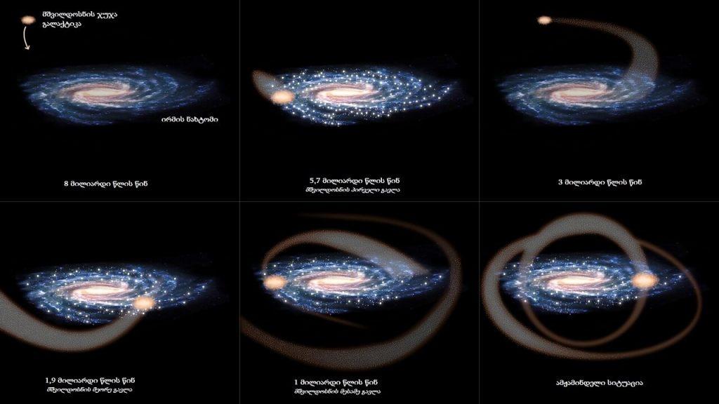 მზის სისტემა შეიძლება, ირმის ნახტომის სხვა გალაქტიკასთან შეჯახების შედეგად დაიბადა