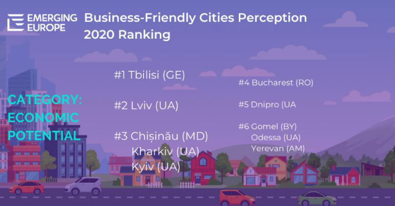 Emerging Europe – Tbilisi tops in the rating with economic potential in Europe
