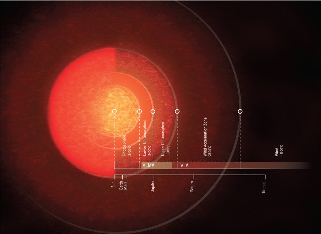 წითელი სუპერგიგანტი ვარსკვლავი ანტარესი მოსალოდნელზე გაცილებით დიდი აღმოჩნდა