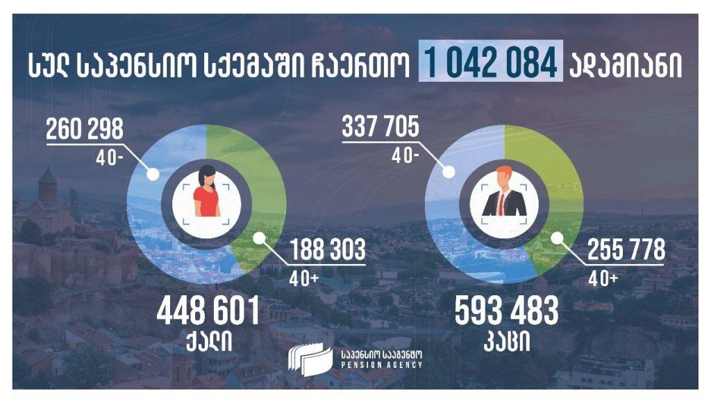 დაგროვებით საპენსიო სისტემაში 448 601 ქალი და 593 483 მამაკაცია ჩართული