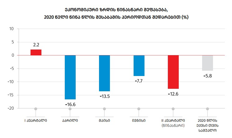 GeoStat – Economy reduced by 7.7% in June based on preliminary estimations